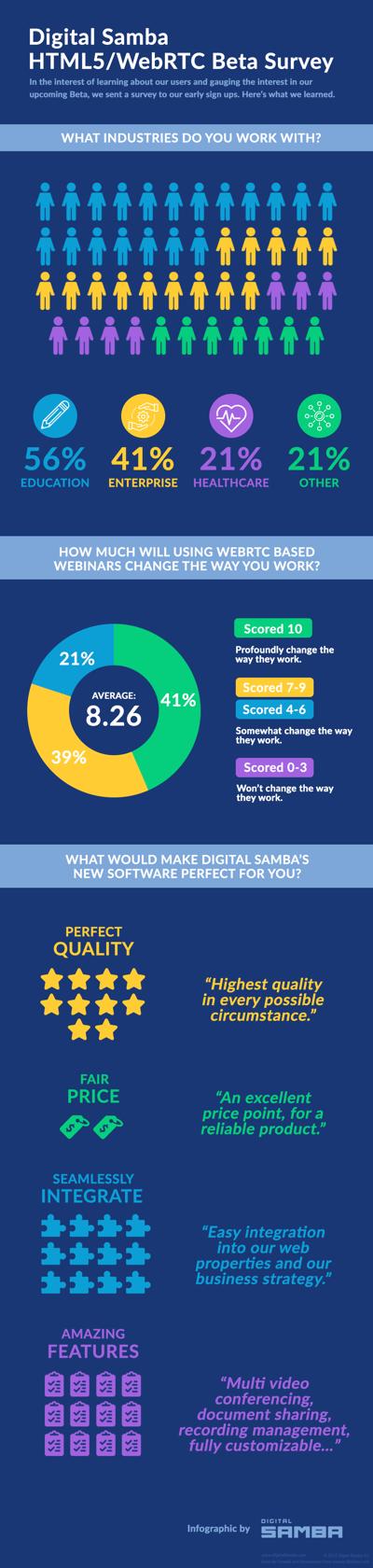Full Beta Survey Infographic for sharing